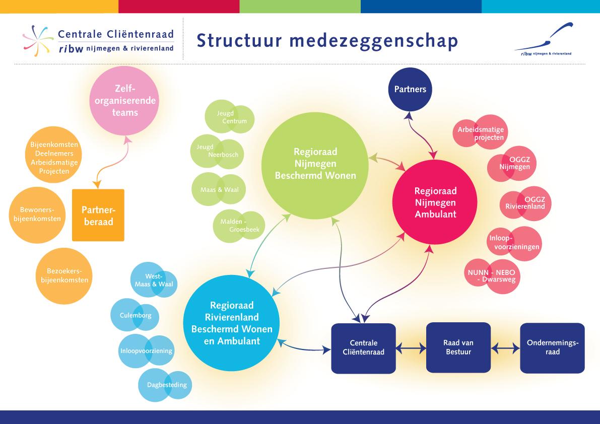 Organogram Medezeggenschap-2015